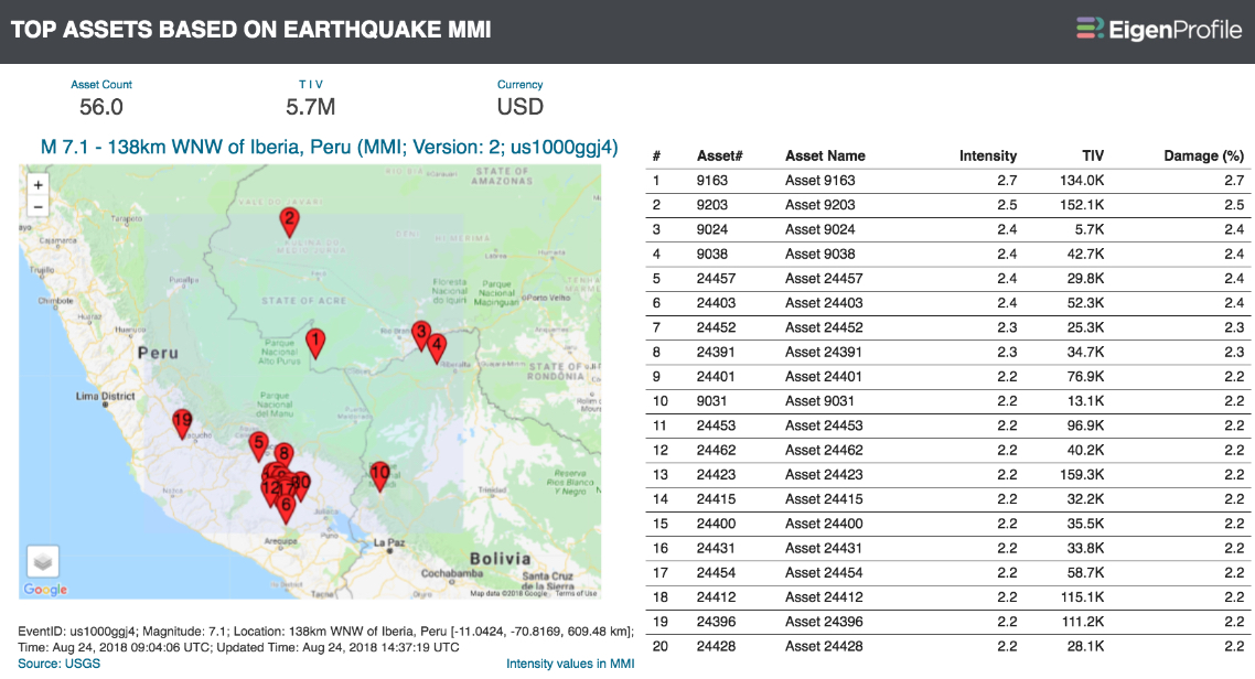 M 7.1 earthquake Peru
